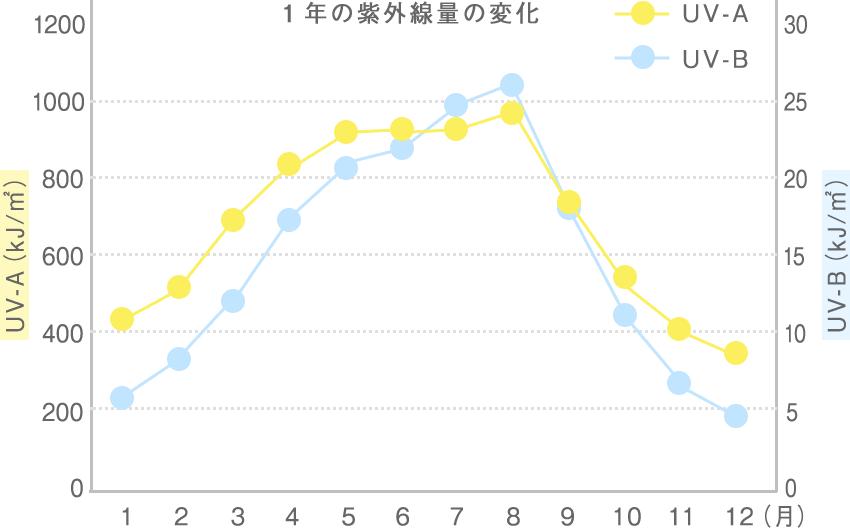 1年の紫外線量の変化